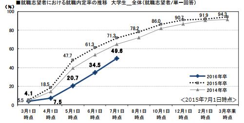 20150701_内定者データ